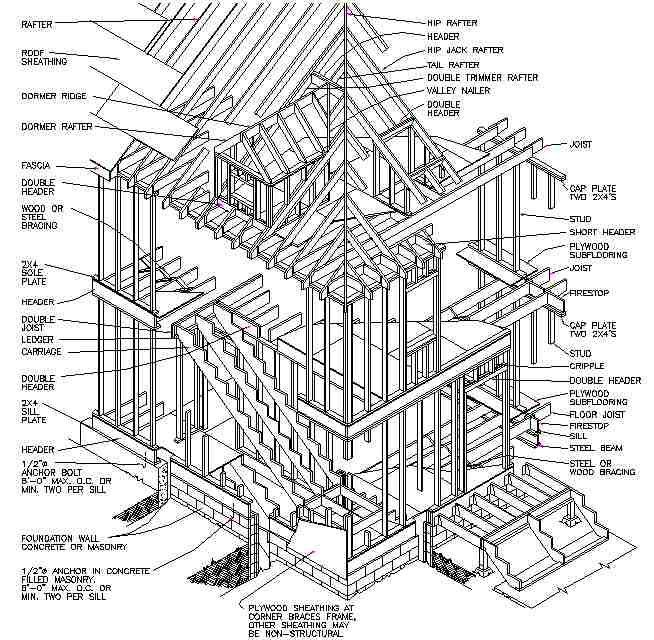 Building Structure Types Framing Construction Timber Frame Building Balloon Frame