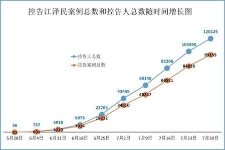 到7月30日为止,已超过12万名海内外法轮功学员及家属向中国最高检察机构控告江泽民,敦促就江泽民对法轮功的迫害罪行立案公诉。诉江大潮也使更多的世人了解了真相,使发生在中国大陆的迫害走入末路。 - 中国人权