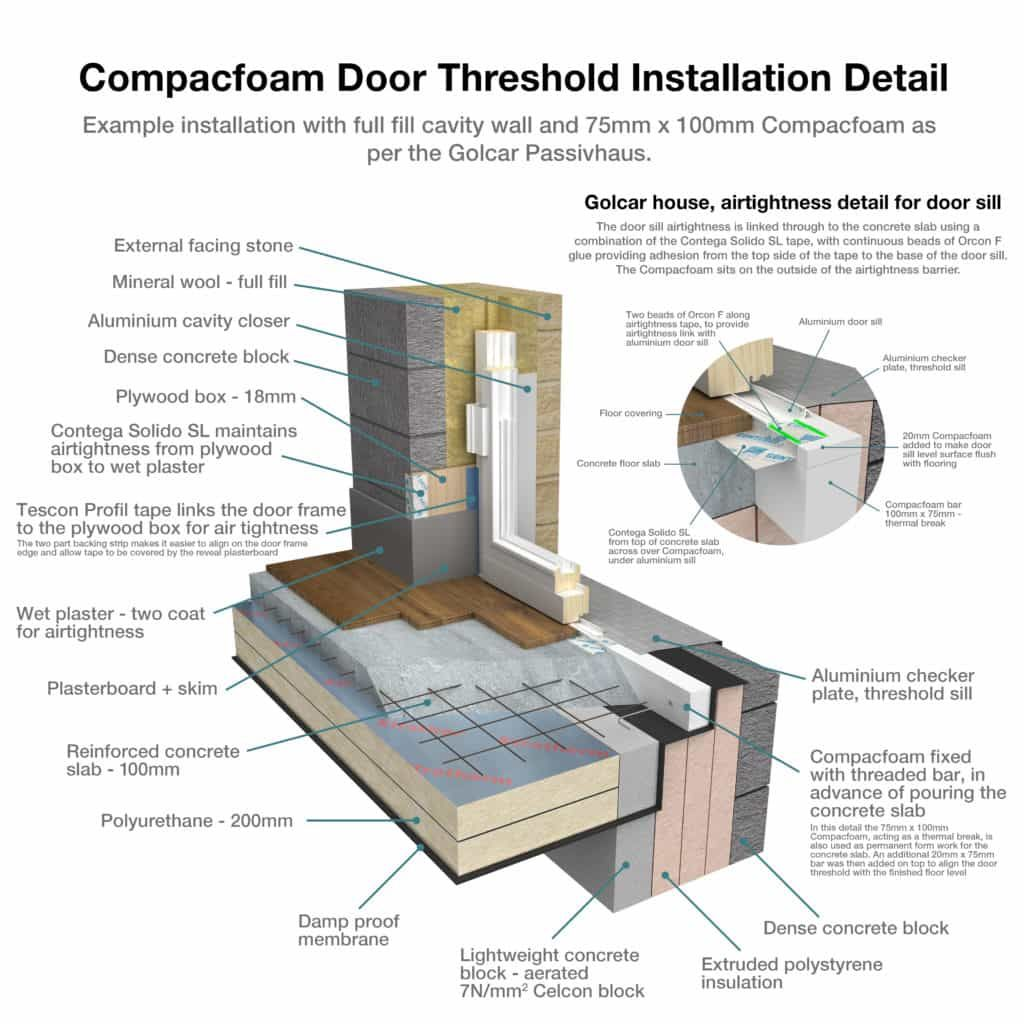 ompacfoam Door Threshold Installation Detail  sc 1 st  Pinterest : insulate door threshold - pezcame.com