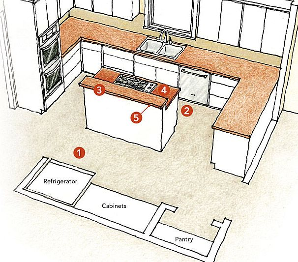 Drawing Board Lessons In Residential Design Kitchens Kitchen Kitchen Layouts With Island Small Kitchen Layouts