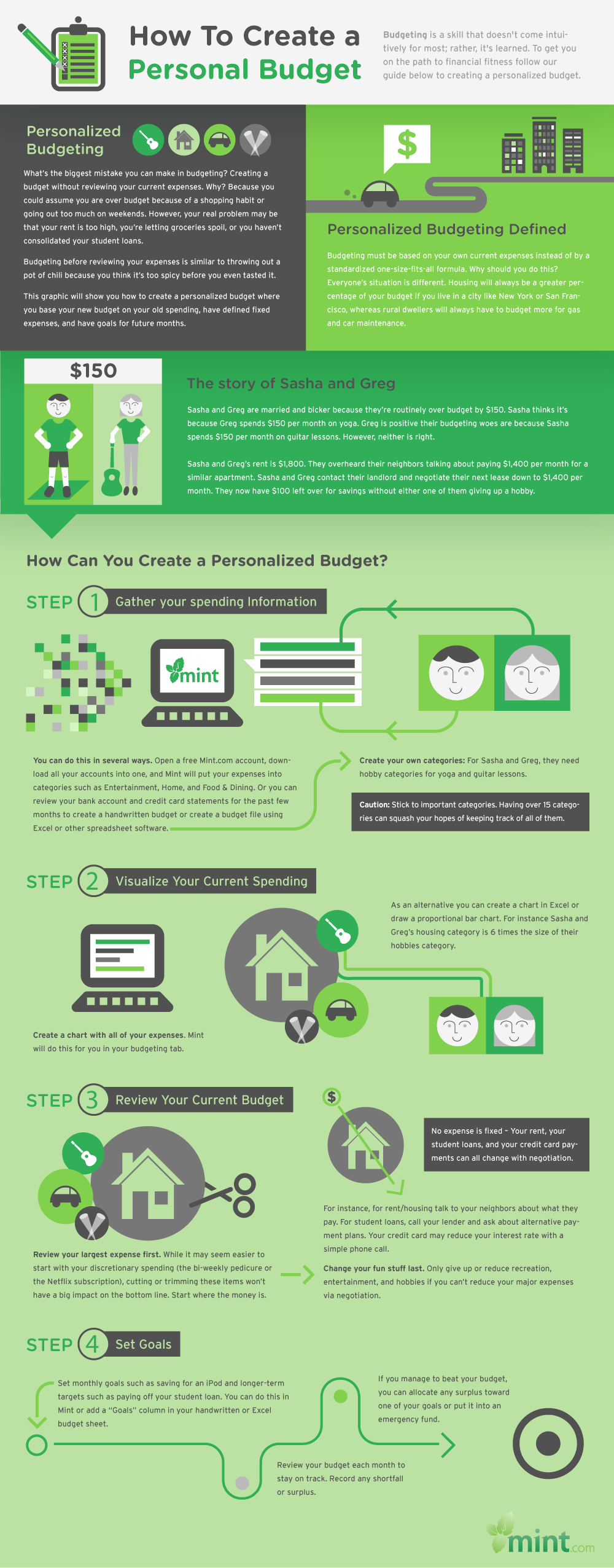 17 Best images about Personal Finance Infographics on Pinterest ...