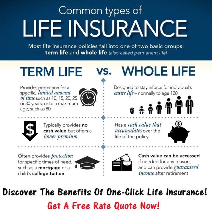 Does It Make Sense Getting Life Insurance After Retirement You Chose Now What Type Of Insuran Whole Life Insurance Life Insurance Facts Life Insurance Quotes