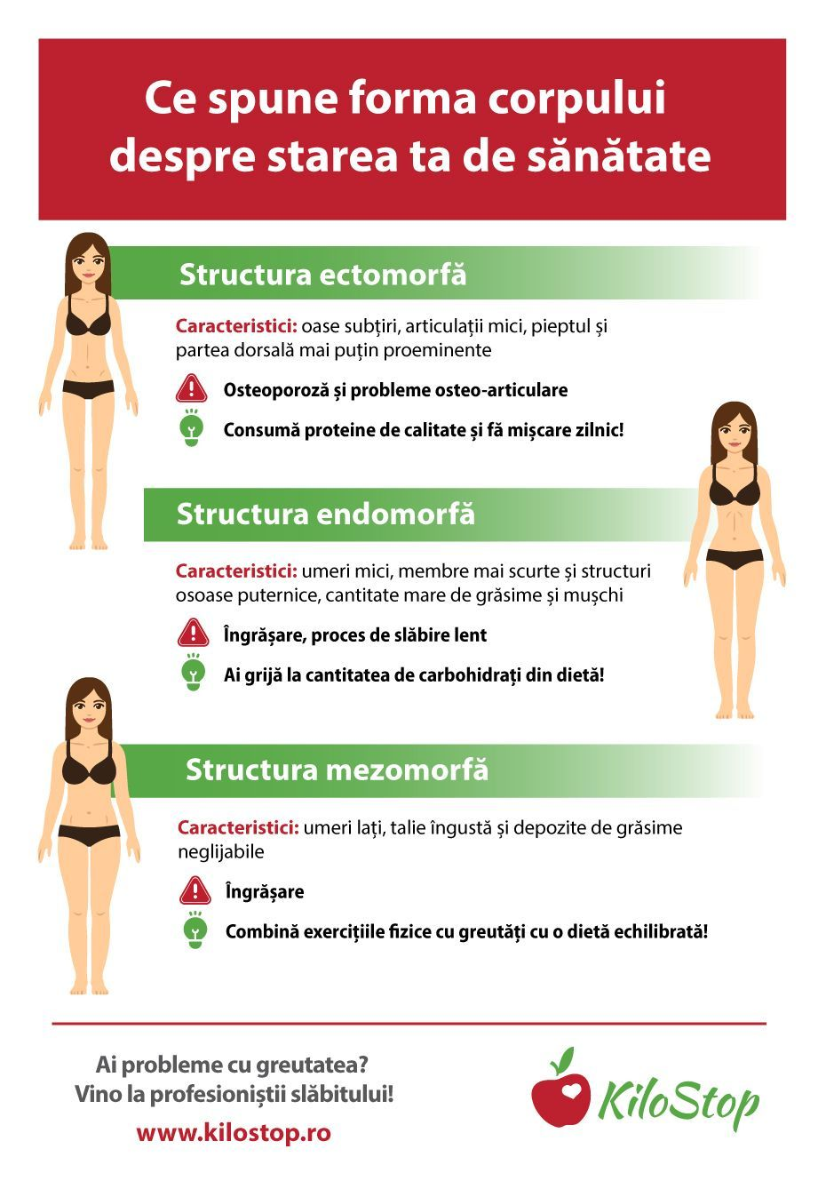 slăbirea corpului de slăbire poate modifica perioada de pierdere în greutate