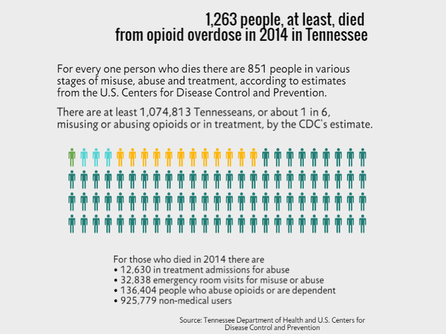 Opioid abuse has death grip on Tennessee