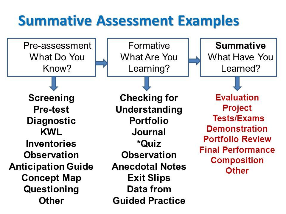 summative assessment template - this is a nice chart of different assessment types and