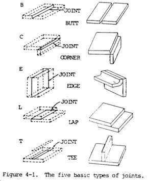 edge weld diagram