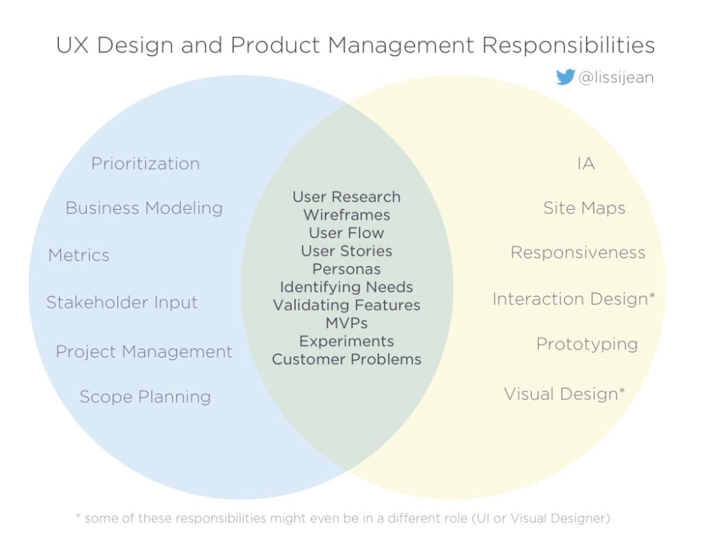 Changing The Conversation About Product Management Vs Ux Ux Design Management This Or That Questions