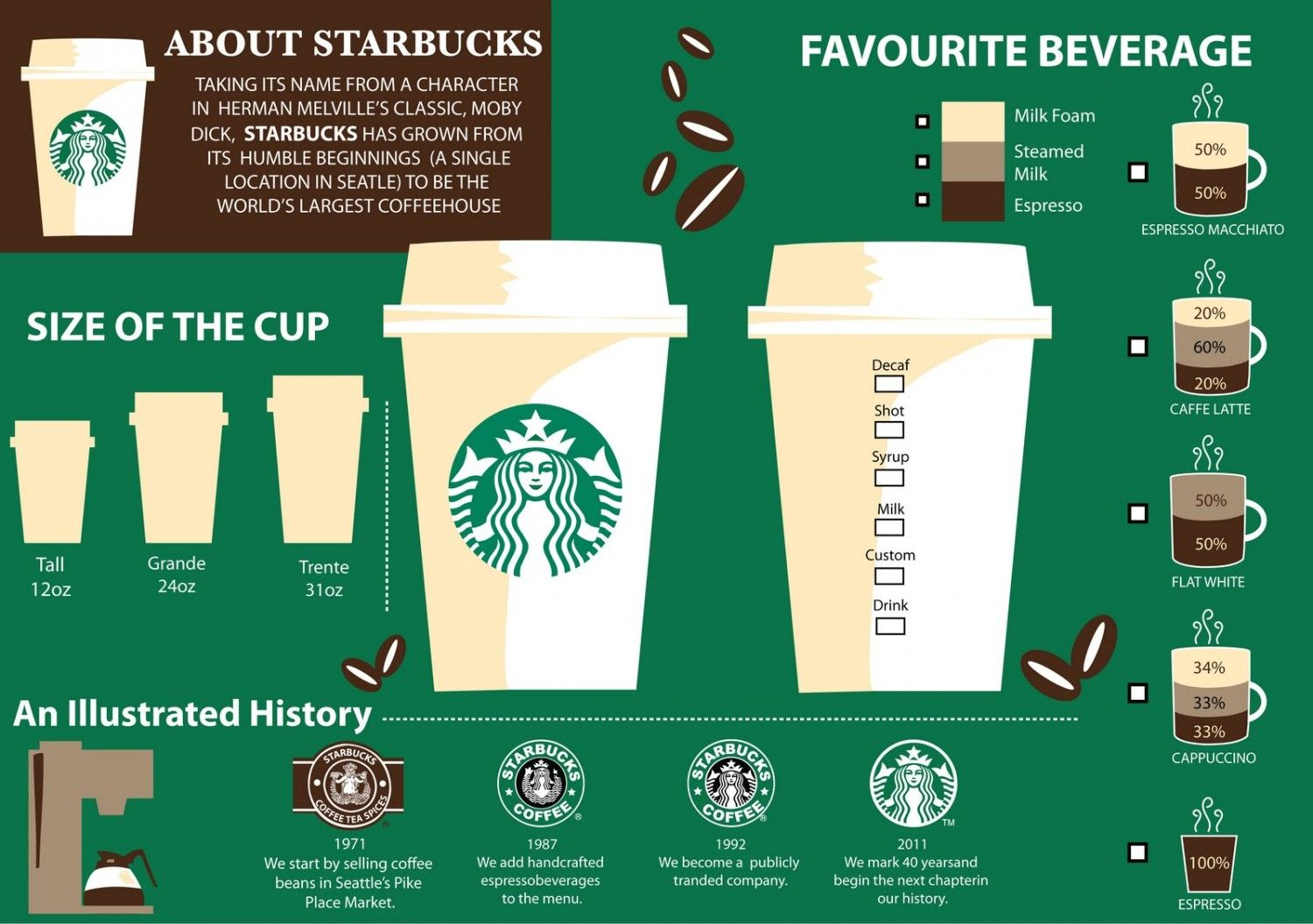 Starbucks Marketing Analysis Caracterystics Size Cup Color Favourite Beverage Kopi Starbucks Kopi Desain