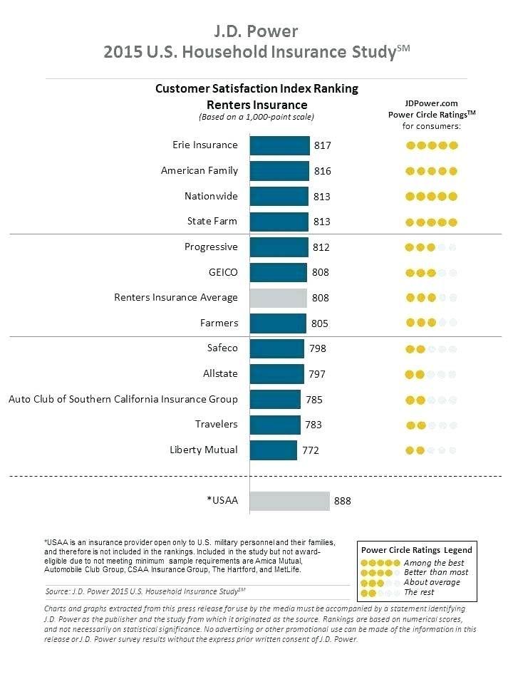 Progressive auto insurance review reviews ratings