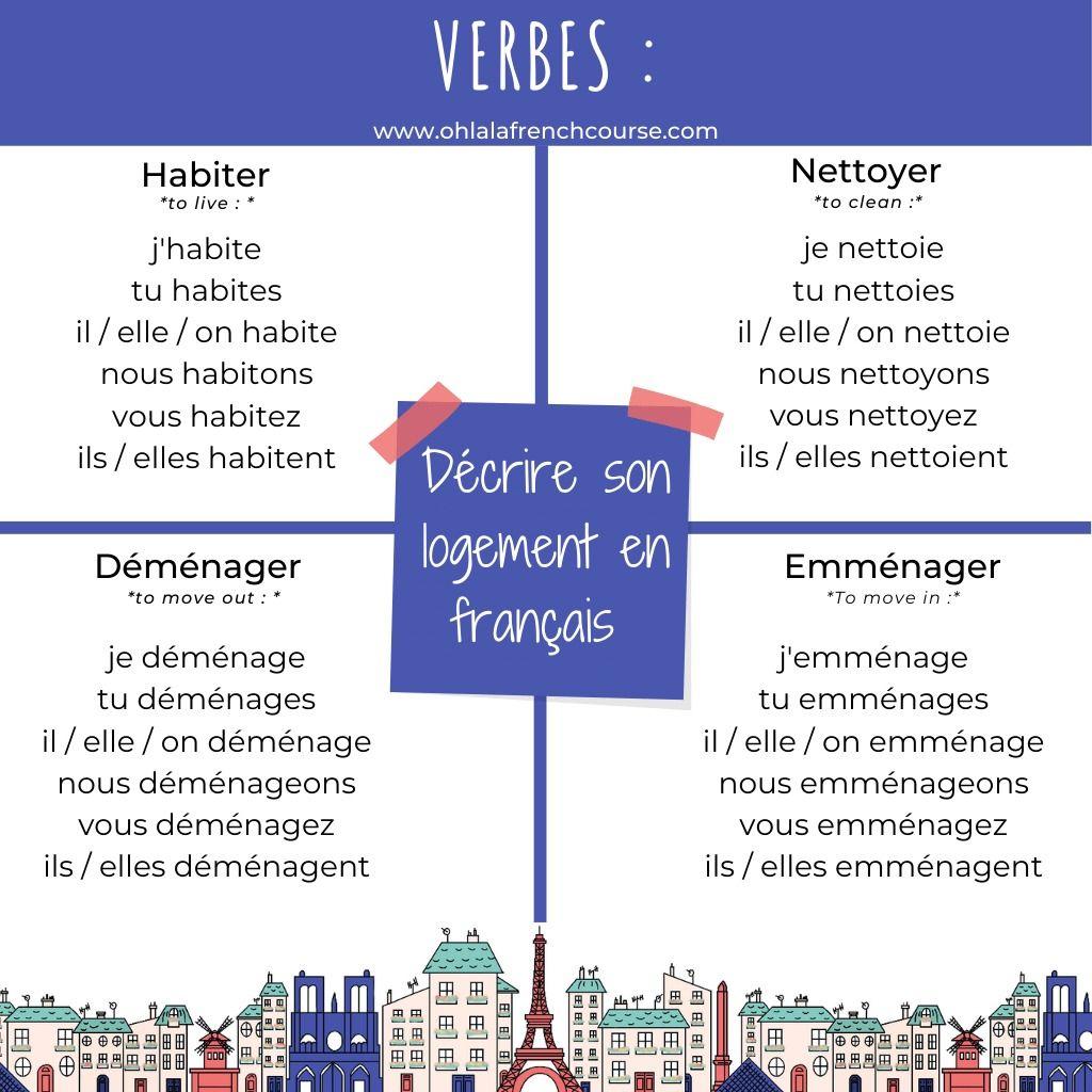 Les Verbes Pour Decrire Ou On Vit Parler Francais Enseignement Du Francais France