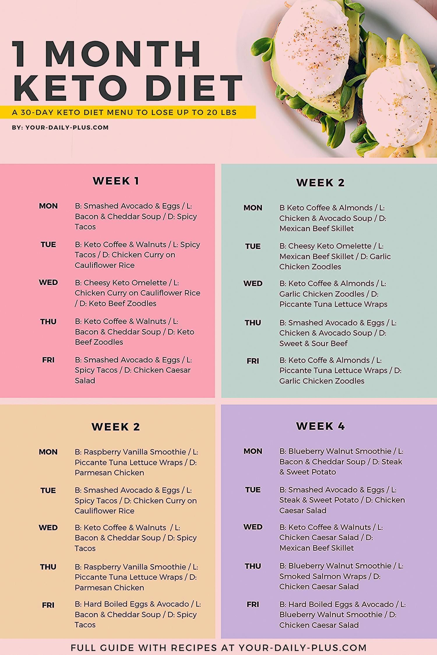 Keto Diet Food Options 7dayketodietplan In 2020 Ketogenic Diet Meal Plan Ketogenic Diet Food List Juice Diet