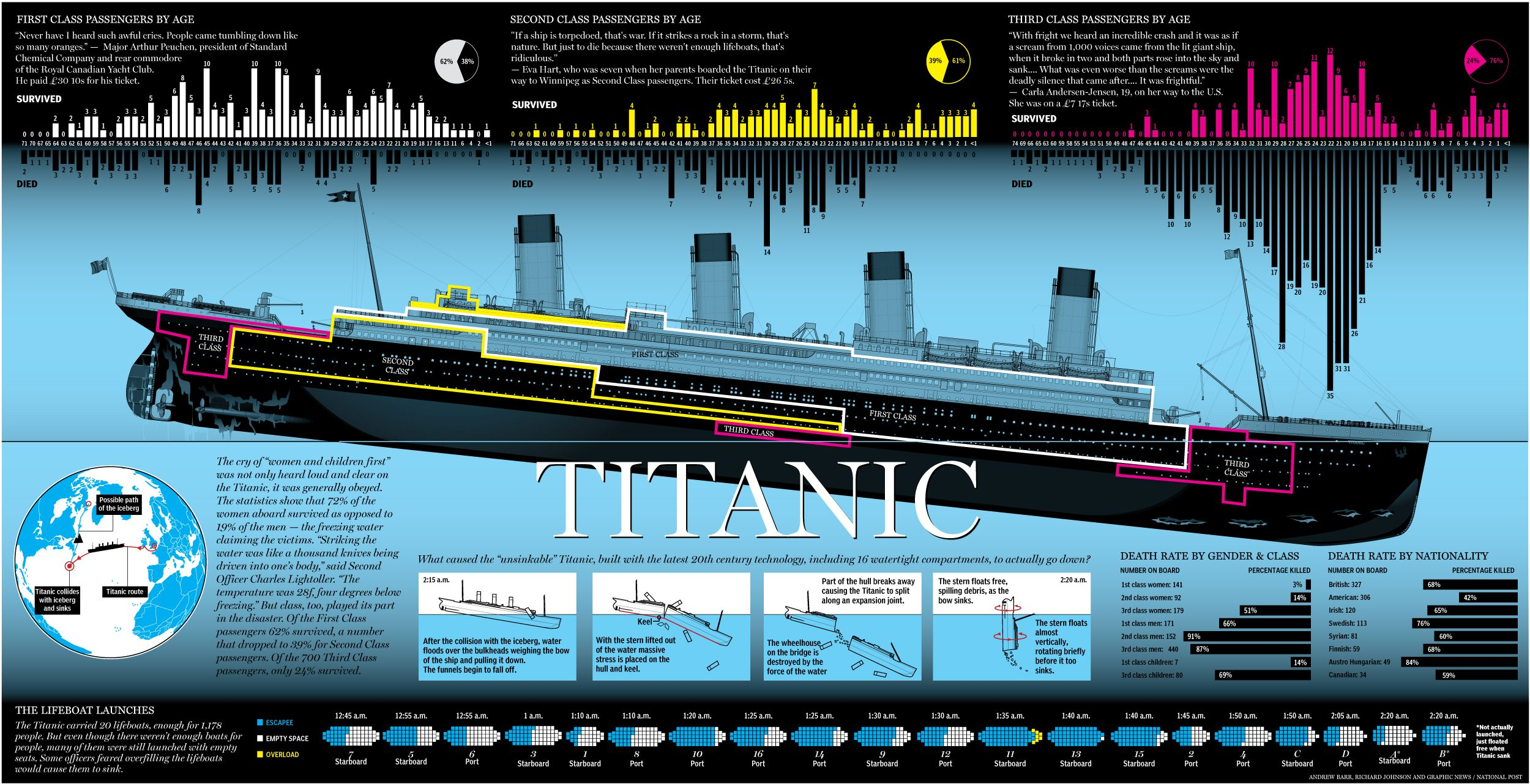 Pin De Ryon Nance En Historical Infographics Pinterest # Muebles Titanic
