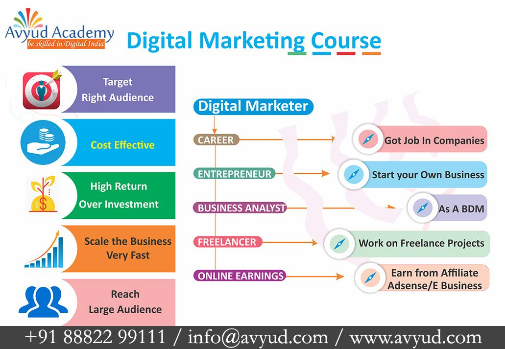 Join advance digital marketing course call us91 88822
