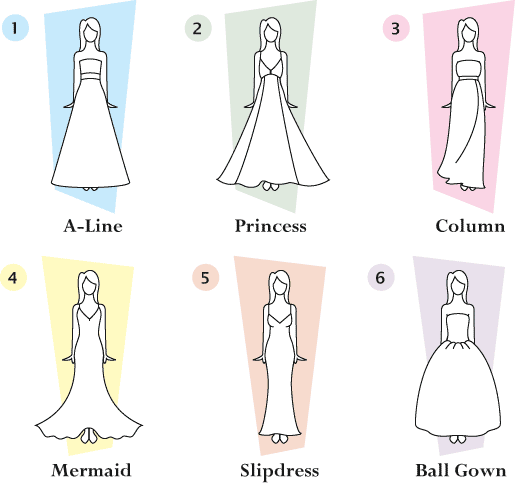 Types of wedding dresses bucket list wedding stuff for Different types of design styles