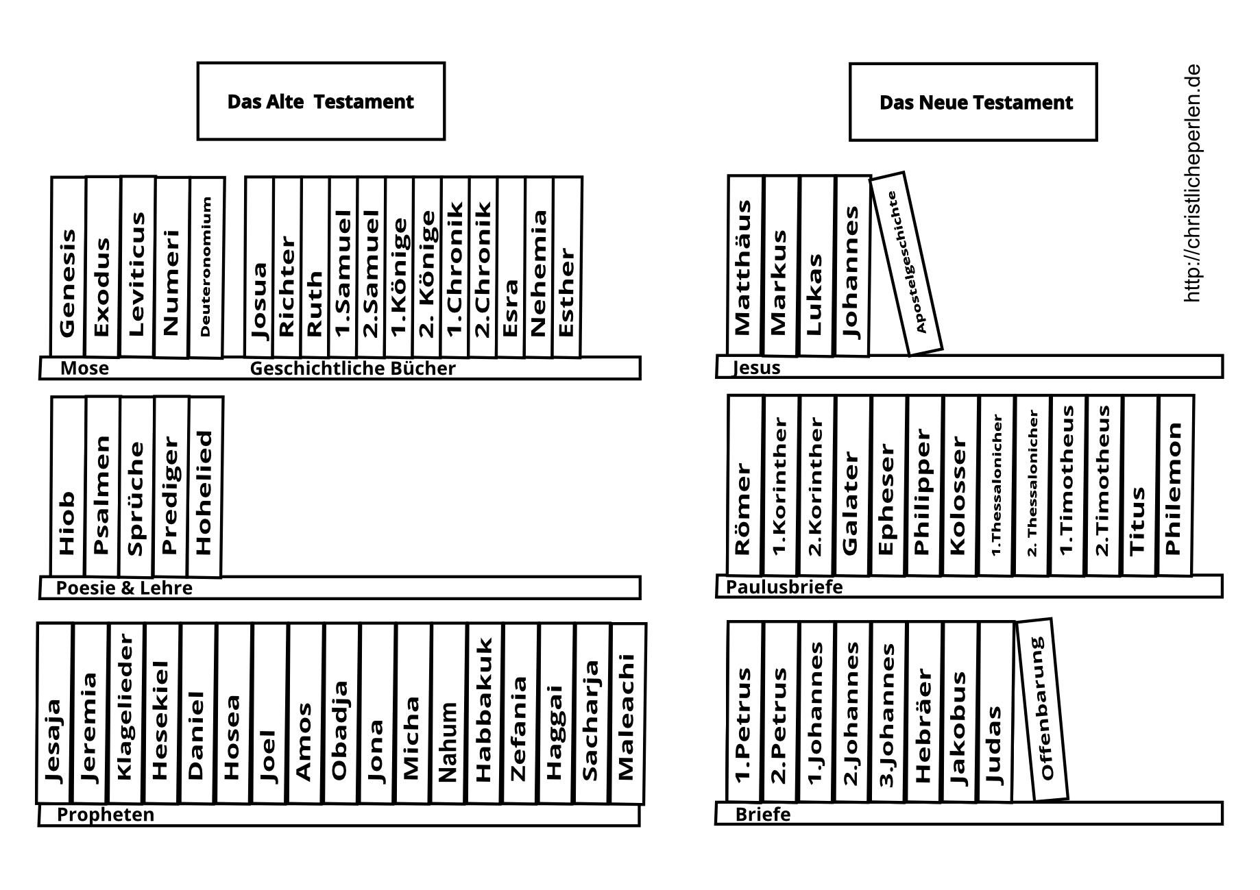 Ungewöhnlich Bücher Der Bibel Malvorlagen Zeitgenössisch ...