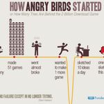 #Startup #entrepreneur How angry birds started?