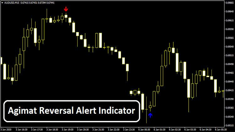 Agimat Reversal Alert Indicator Prices Candles Candle Set How