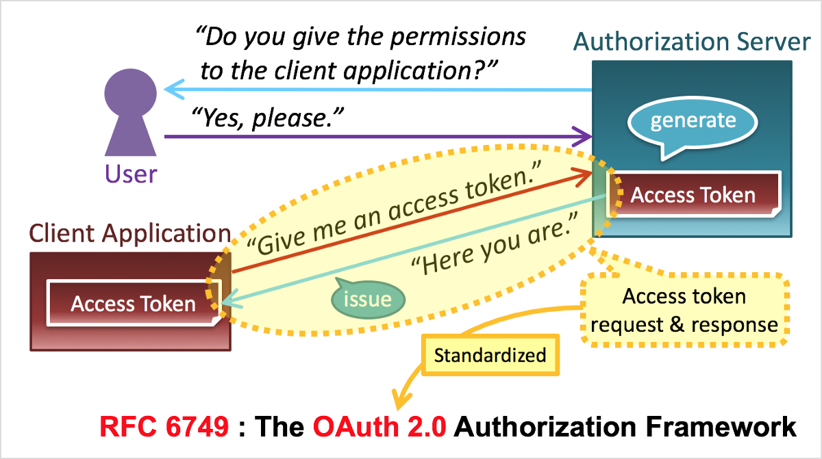 The Simplest Guide To Oauth 2 0 With Images Access Token