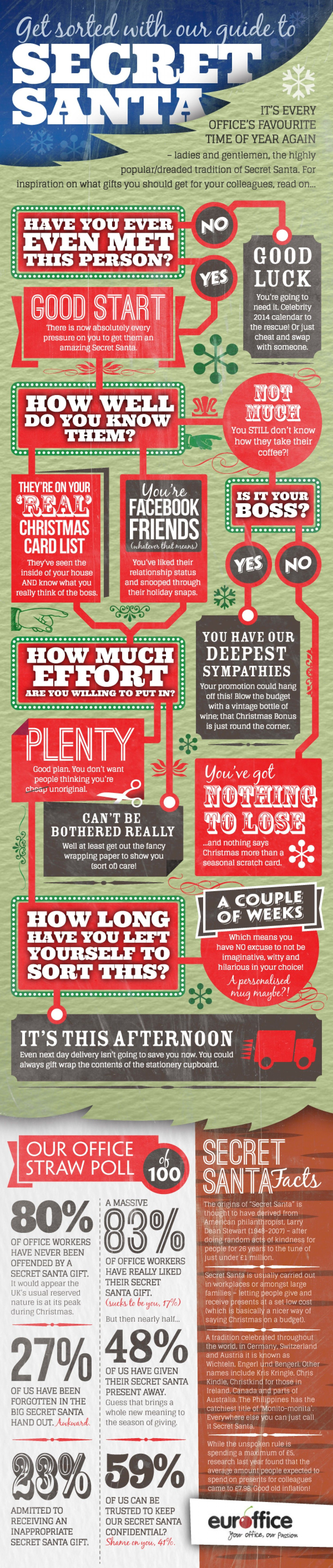 Guide to Buying Secret Santa Presents Infographic Secret