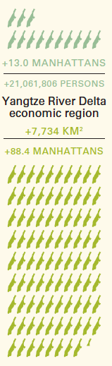 From 2000-10 China's Yangtze Delta cities grew by 21m people (or 13 Manhattans) and by 7.7k sq.km (88.4 Manhattans)