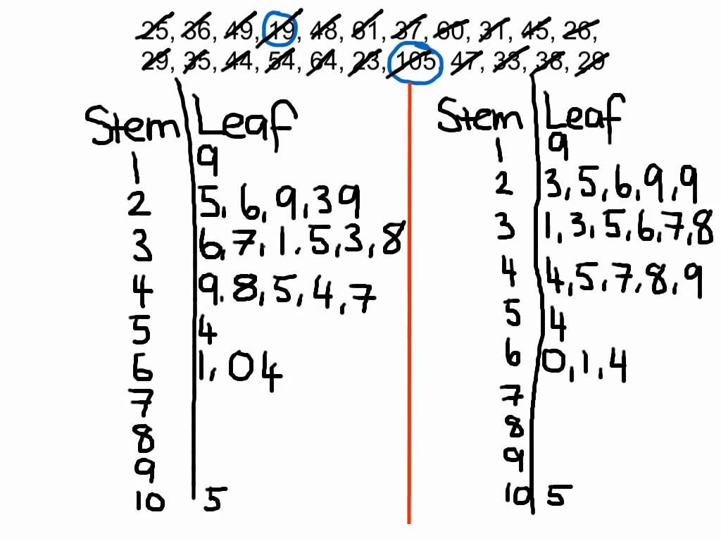 Worked Example Stem And Leaf Plot Persuasive Writing Prompts Graphing Quadratics Math Textbook