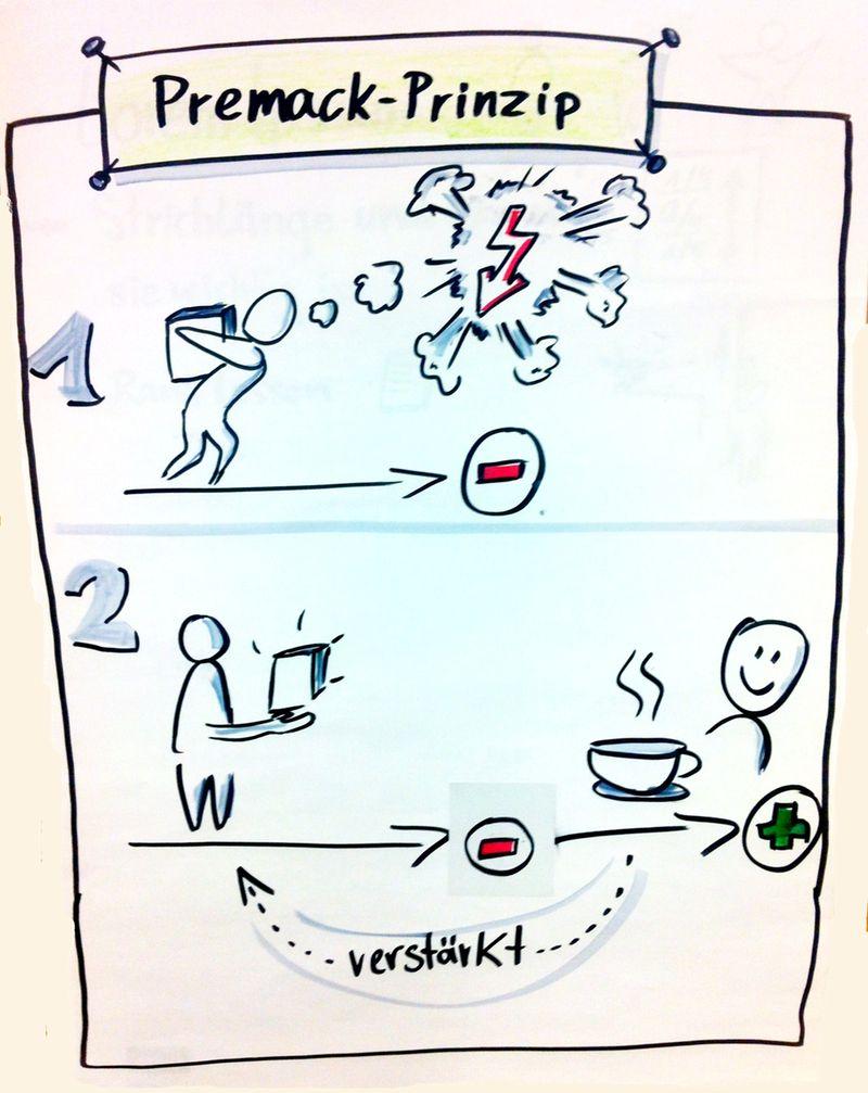 Flipchart Archives Sketchnotes De Flipchart Flipchart Gestalten Visualisierung