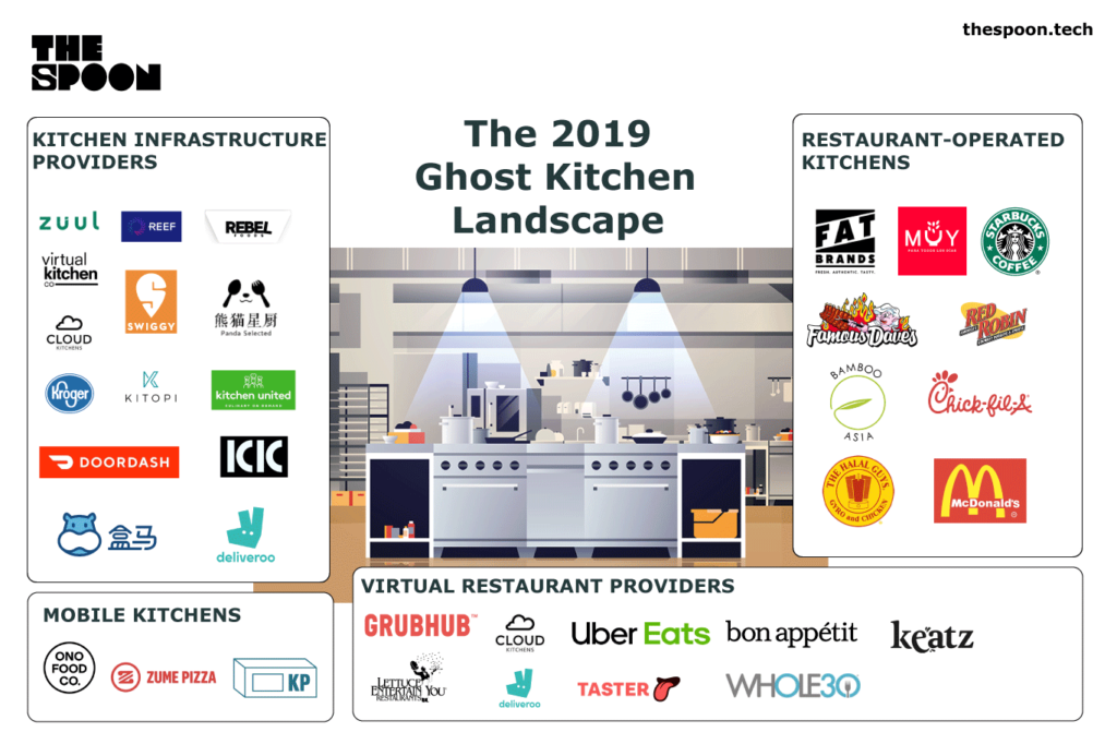 Spoon Market Map Ghost Kitchens in 2019 (With images