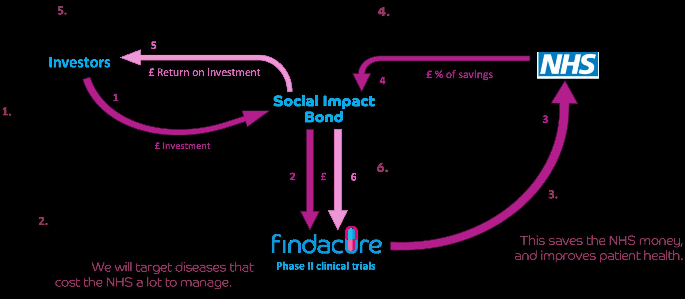 SIB Social Impact Bond poster image with description IMAGE TRANSPARENT