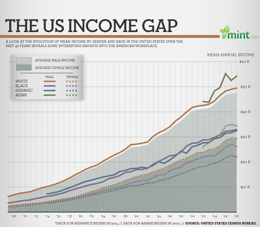 Us Income Gap Infographic Student Budget Income