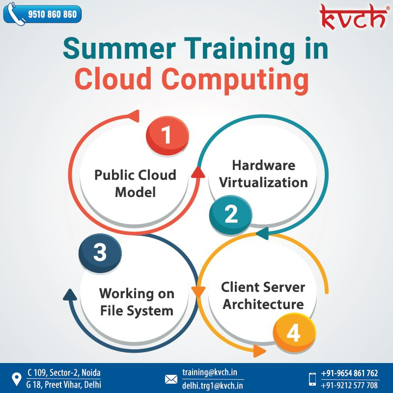 Learn With India's Biggest Corporate Training Company
