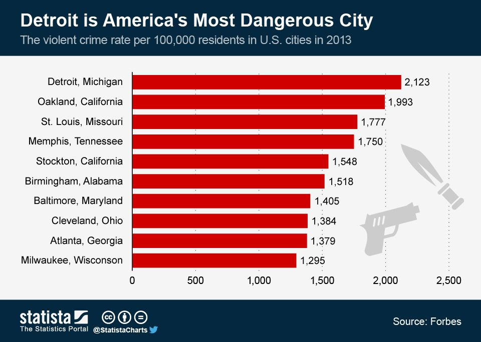 Infographic Detroit is Americau0027s Most Dangerous City Statista - rate chart