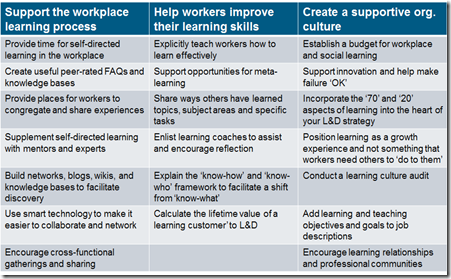 Actions Workplace Learning Skills To Learn Learning