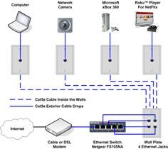 ethernet home network wiring diagram electrical engineering rh pinterest com ethernet extender using house wiring