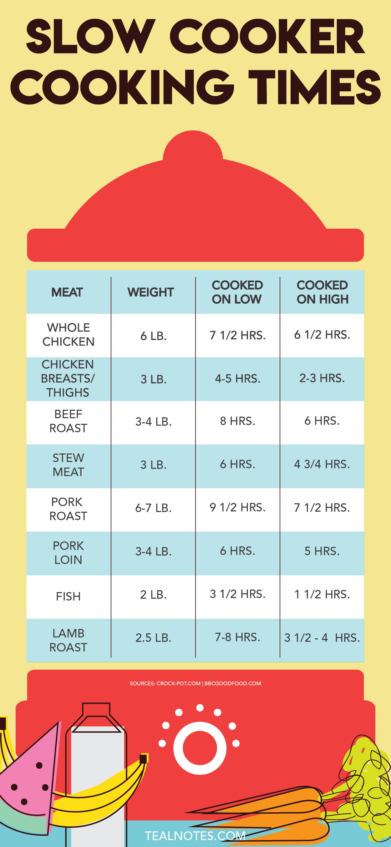 Slow Cooker Cooking Times - A Free Cheat Sheet For Your Crock Pot