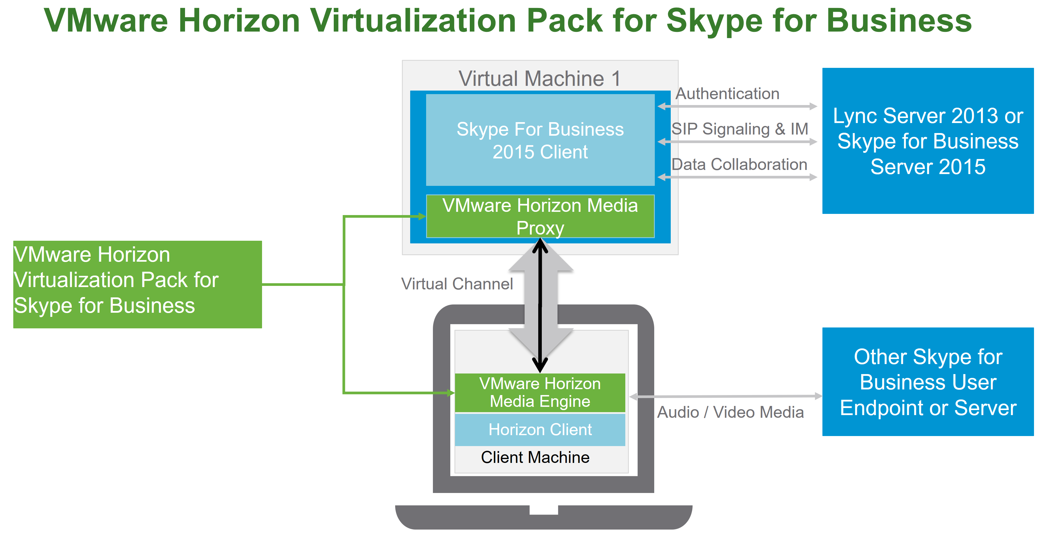 Coming Soon Horizon Virtualization Pack For Skype For Business Online Tutorials Business Data Business