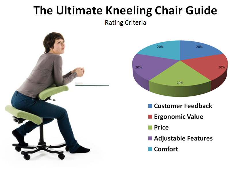 Ergonomic Chair Kneeling Review Aerodynamic Office Chairs Reviews The Top 5 Best Knee Stools Yummies