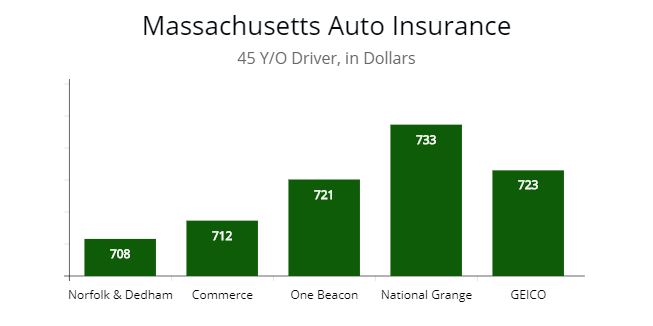 Cheapest Carinsurance Companies In Massachusetts By