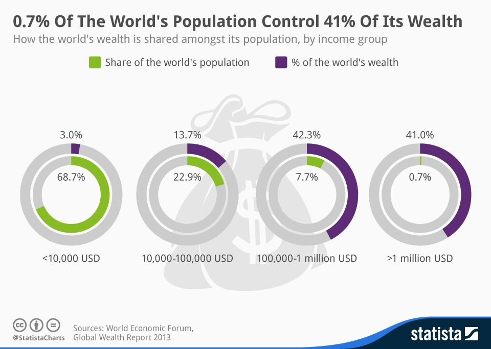 #Financial inequality is steadily rising alongside global #wealth, which reached a grand total of $263 trillion in 2014. According to Crédit Suisse, people with a net worth of over $1 million represent just 0.7 percent of the planet's population, but they control 41 percent of its wealth.