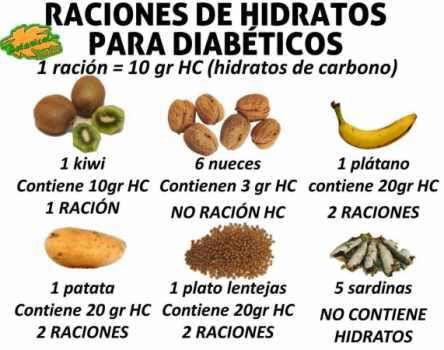 Raciones de alimentos con contenido en hidratos de carbono