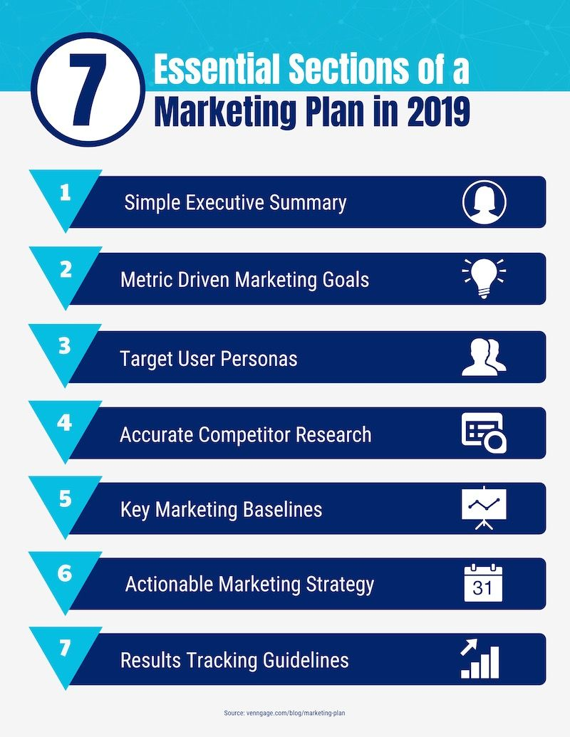 What Is A Marketing Plan and How to Make One (20