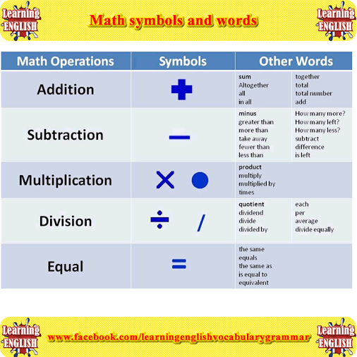 Math Symbols And Words Learning English Vocabulary And Grammar
