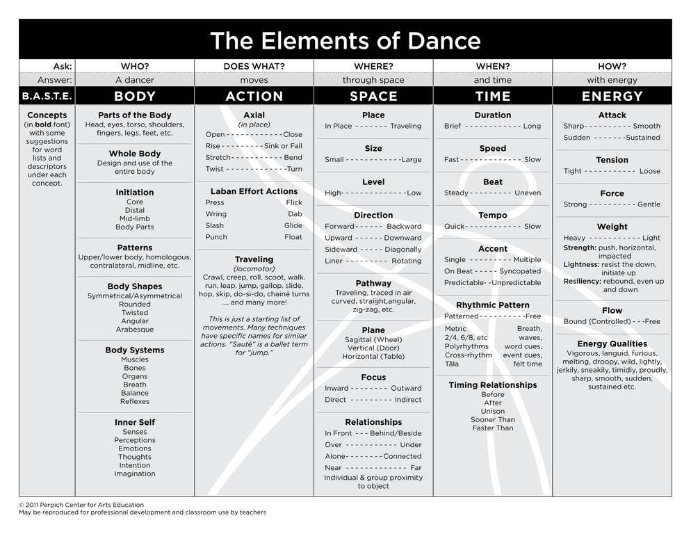 Poster - Basic Elements of Dance (Body, Energy, Space & Time ...
