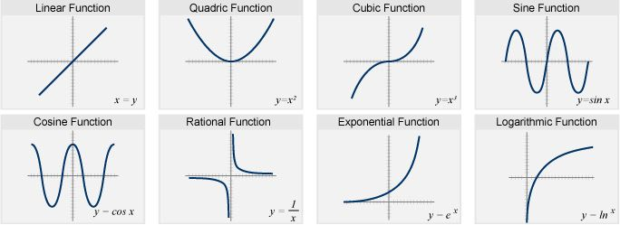 how to make a polynomial equation from a graph
