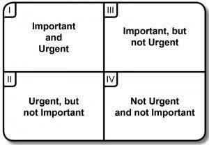 Stephen Covey Time Management Quadrant  Real Estate