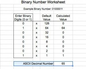 Learn How To Write Binary Numbers And The Not So Secret Code To
