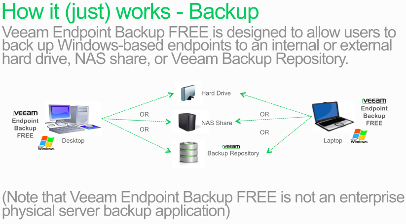 Veeam Endpoint Backup Free Edition Announced Backup It Works