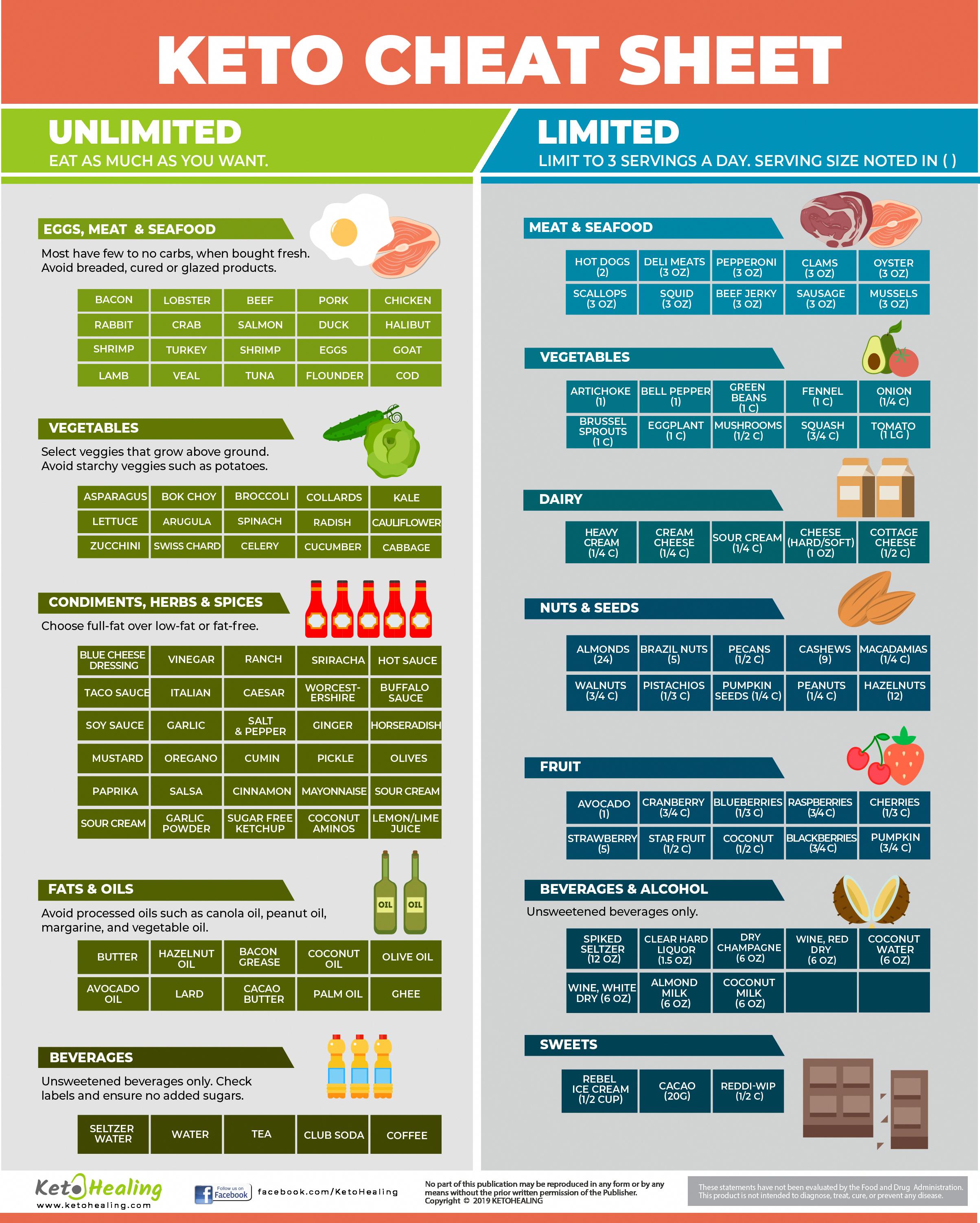 Keto Diet Food List, Keto Food List, Keto Grocery