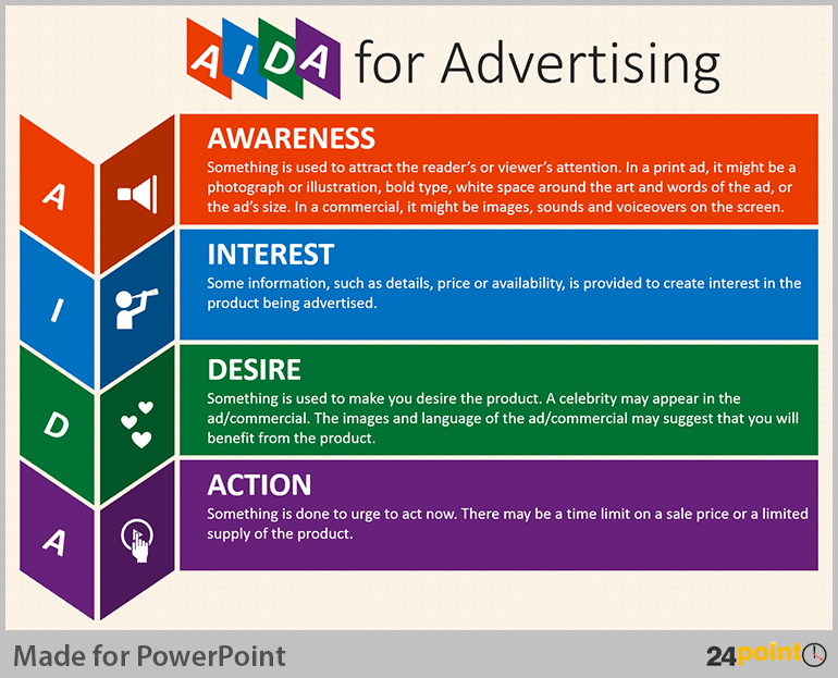What Is an Advertising Model?