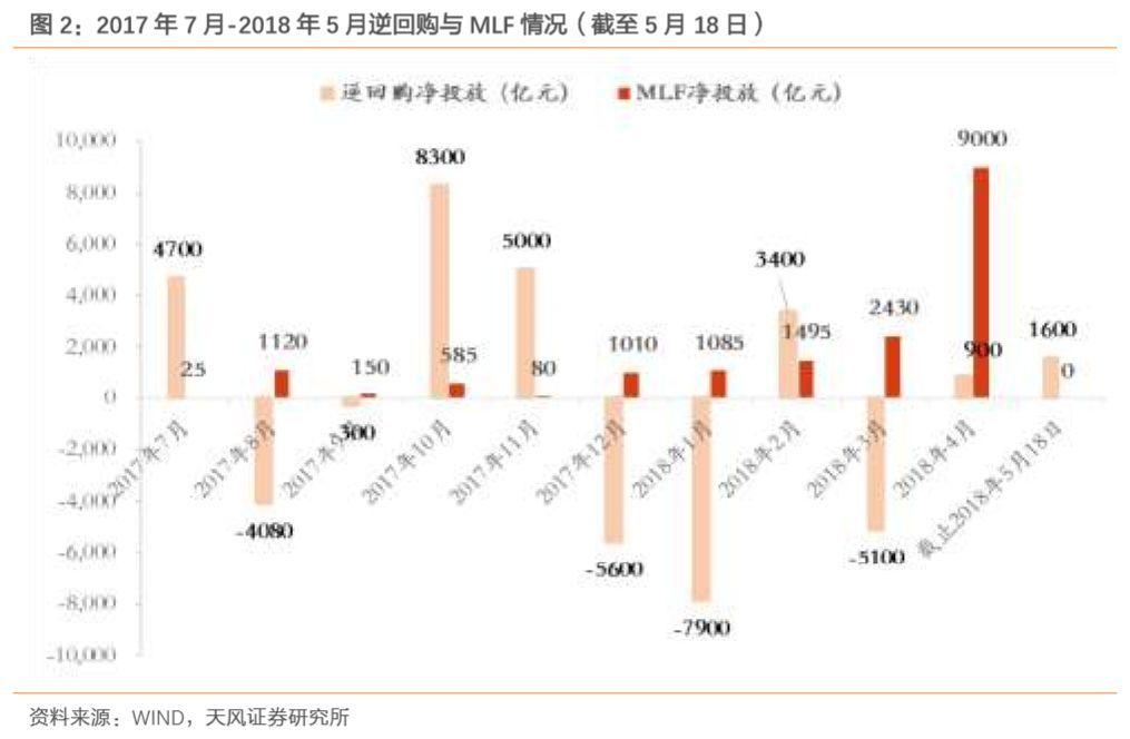 天风策略 资金利率小幅反弹 北上资金继续加持 Chart Line Chart Diagram