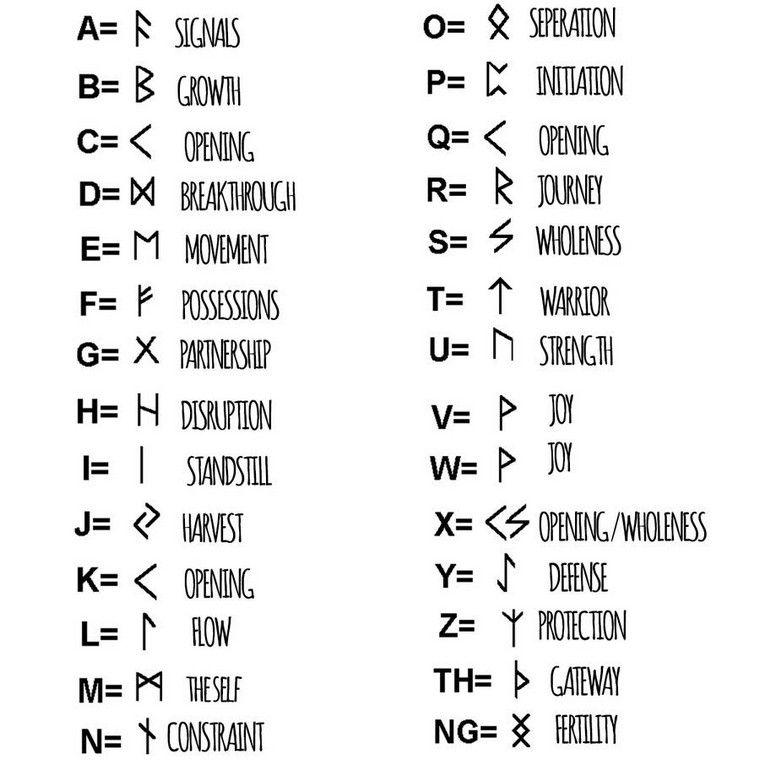 Idee Tatouage Viking Alphabet Symboles Scandinavian Tattoo Viking Tattoo Symbol Nordic Symbols